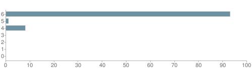 Chart?cht=bhs&chs=500x140&chbh=10&chco=6f92a3&chxt=x,y&chd=t:93,1,8,0,0,0,0&chm=t+93%,333333,0,0,10|t+1%,333333,0,1,10|t+8%,333333,0,2,10|t+0%,333333,0,3,10|t+0%,333333,0,4,10|t+0%,333333,0,5,10|t+0%,333333,0,6,10&chxl=1:|other|indian|hawaiian|asian|hispanic|black|white